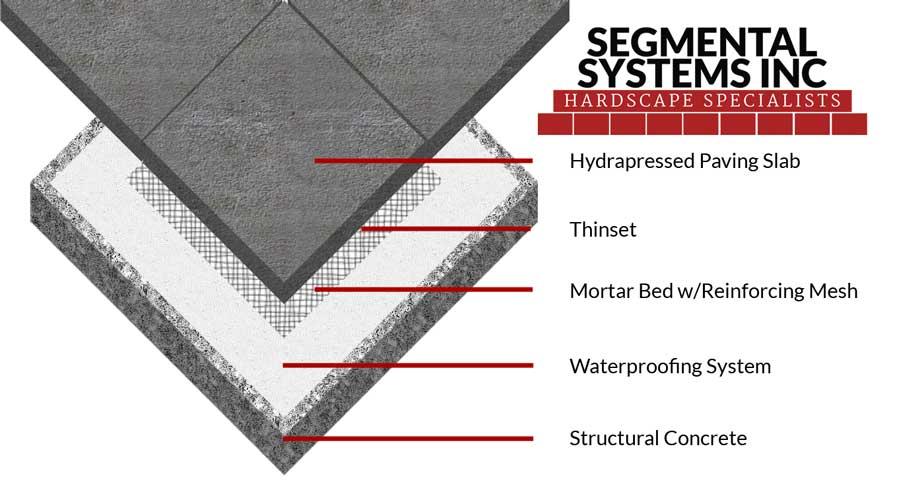 Mortar-Set-Segmental-Systems-Inc