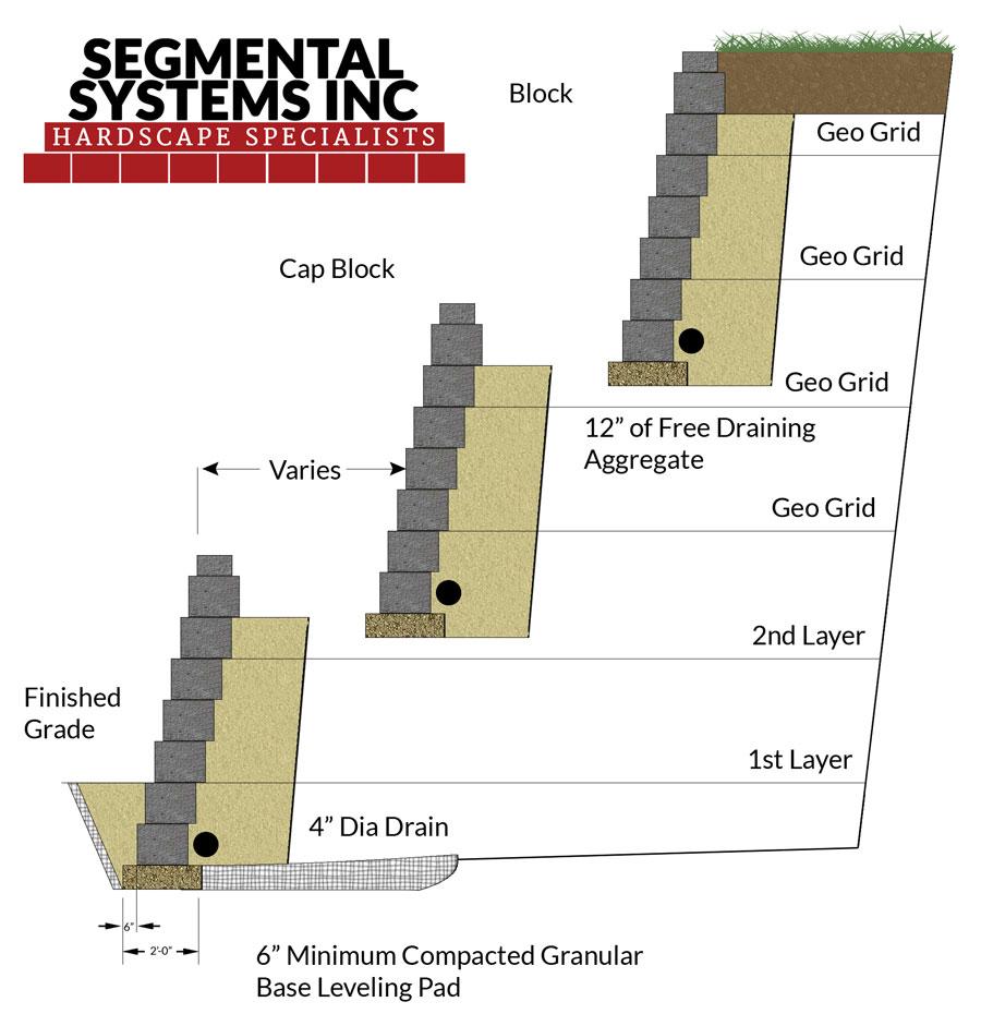RETAINING WALLS - SEGMENTAL SYSTEMS INC