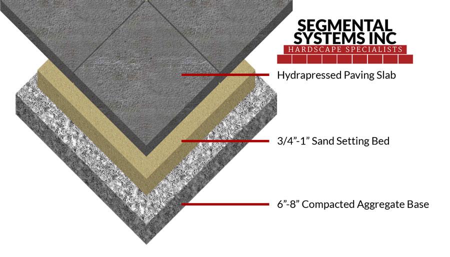 Sand-Set-Segmental-Systems-Inc